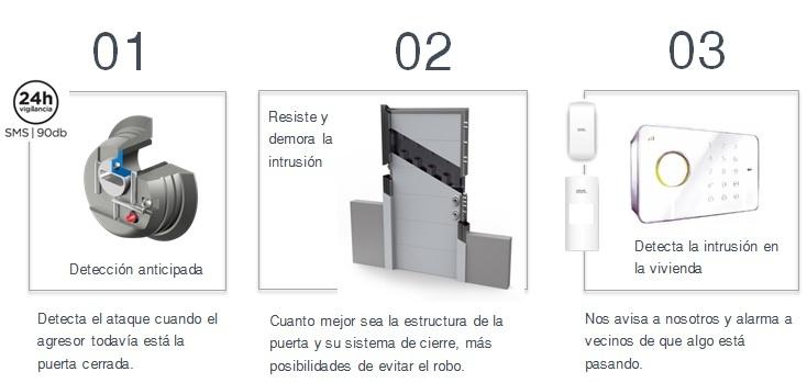 Escudos con detección anticipada del robo, marca INN Solutions