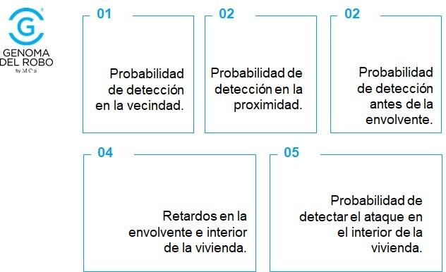 Probabilidad de detección de intrusión